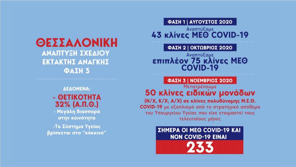 Τα στοιχεία της επιδημία του κορωνοϊού στη Θεσσαλονίκη