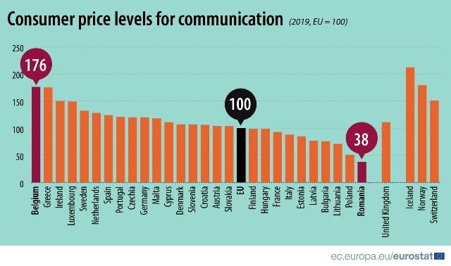 communication prices