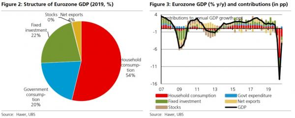 Κατανάλωση Ευρώπη