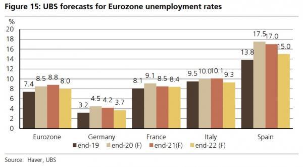 UBS-Ανεργία Ευρωζώνη
