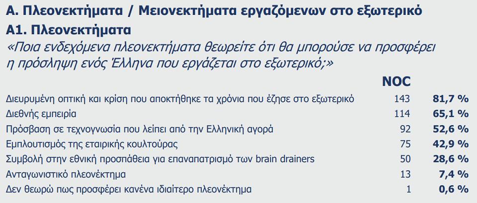 brainregain-poso-etoimoi-einai-oi-ellines-toy-exoterikoy-na-epistrepsoyn0
